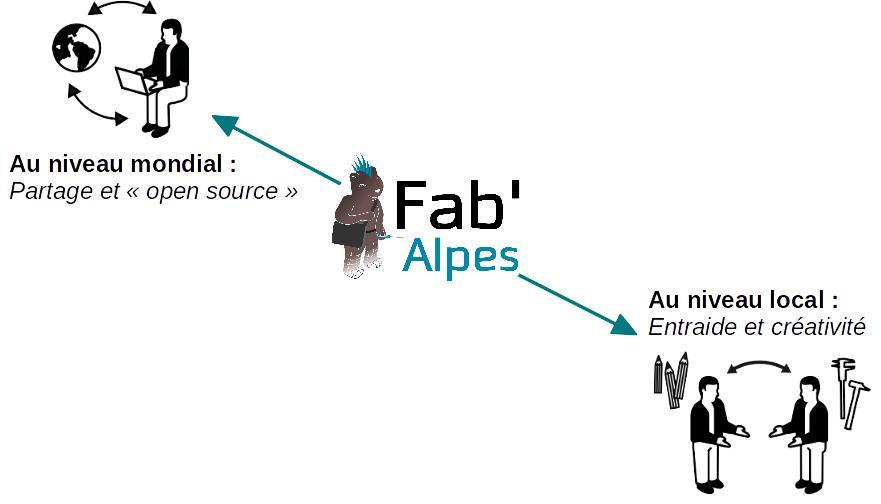Fab'Alpes